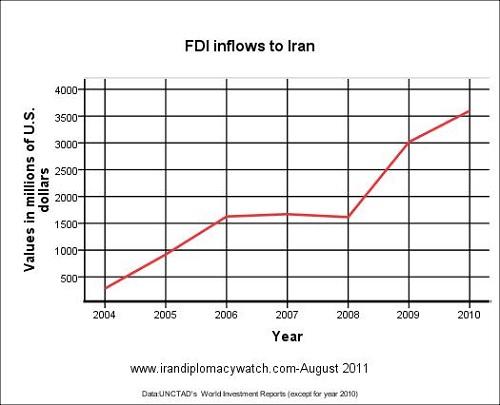 FDI inflows to Iran