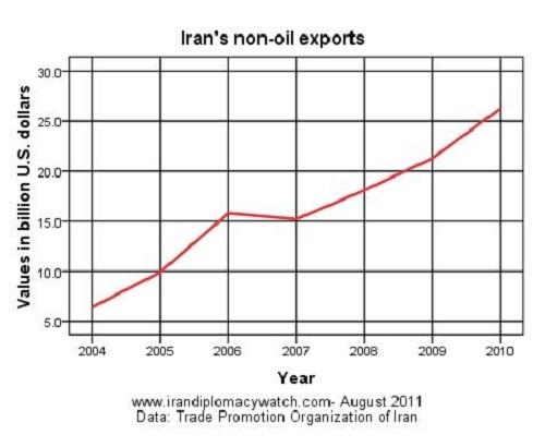 Iran's Non-Oil Exports