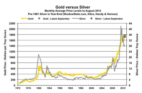 Gold vs. Silver