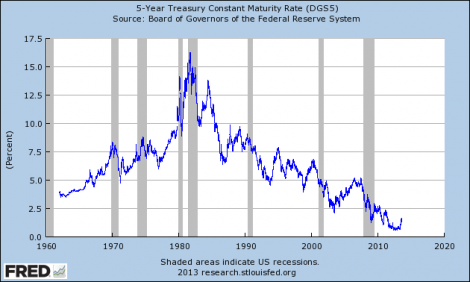 Interest rates on 5-year Treasury securities