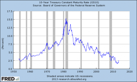 Interest rates on 10-year Treasury securities