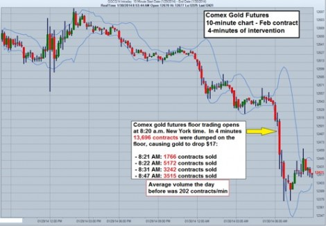 Comex gold trading