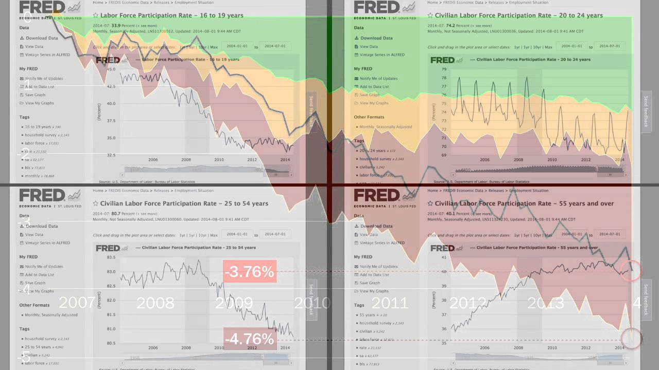 Economic recession essays