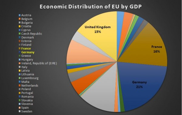 economic-distribution-EU-GDP