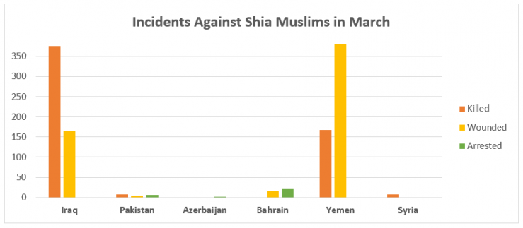 (Image: Shia Rights Watch)
