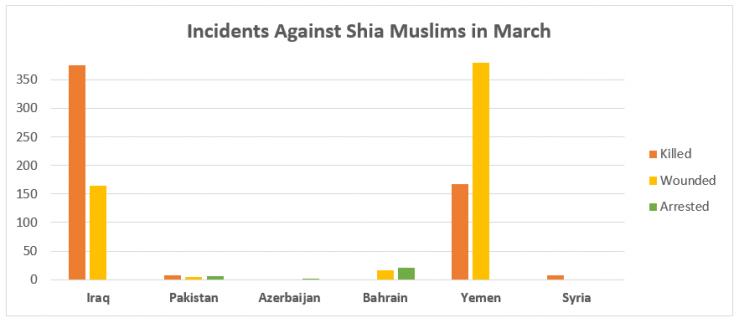 (Image: Shia Rights Watch)