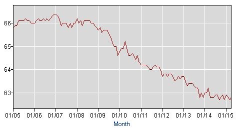 Labor Force Participation Rate (Source: US Bureau of Labor Statistics)