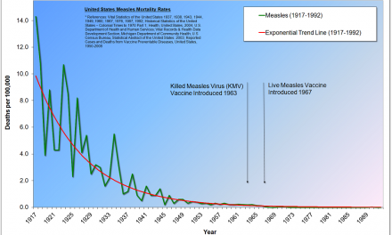 Measles: The New Red Scare