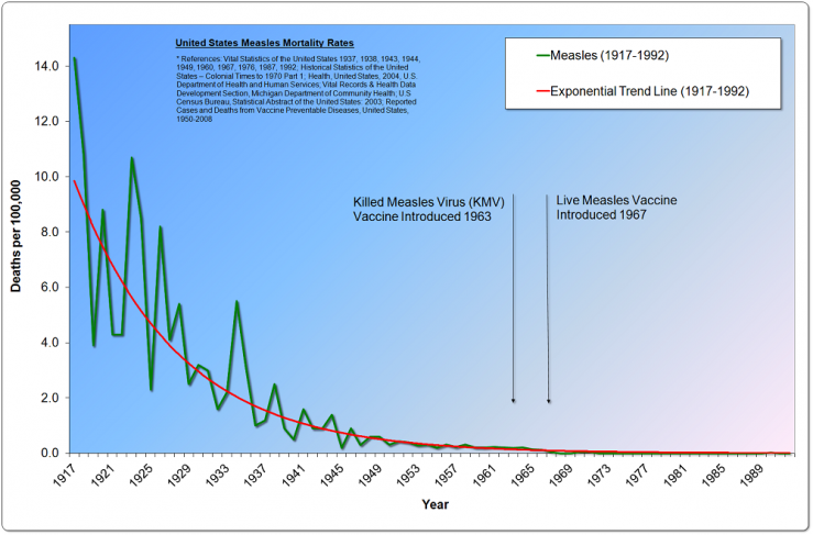 US Measles Mortality and Trend, 1917-1992