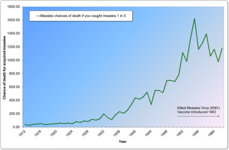 US Odds of Death when Getting Measles, 1912-1962