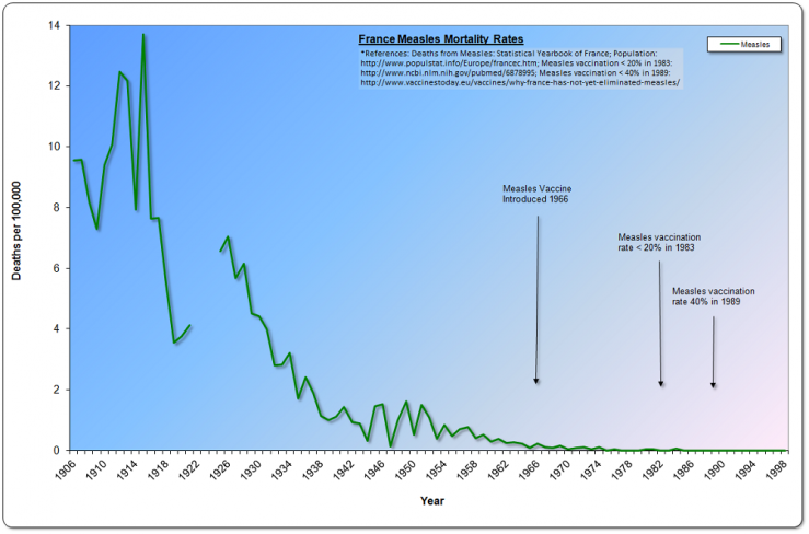 France Measles Mortality, 1906-1999