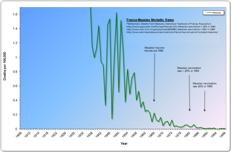 France Measles Mortality, 1906-1999 (magnified)