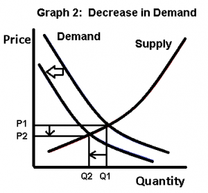 Supply and demand curves, shift in demand