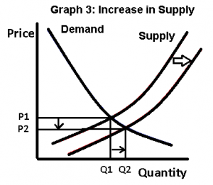 Supply and demand curves, shift in supply
