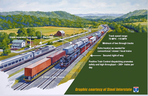 Renewable Revolutionary Railroad Renaissance