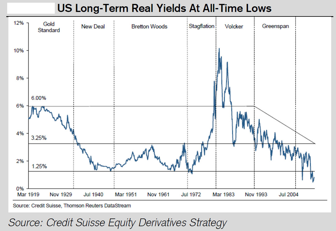 US Long-Term Real Yields on Treasury Bonds