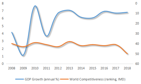 Philippine Economic Performance Vs IMD Ranking, 2008-2018 (Sources: World Bank [annual real GDP growth]; World Competitiveness Index [IMD ranking])