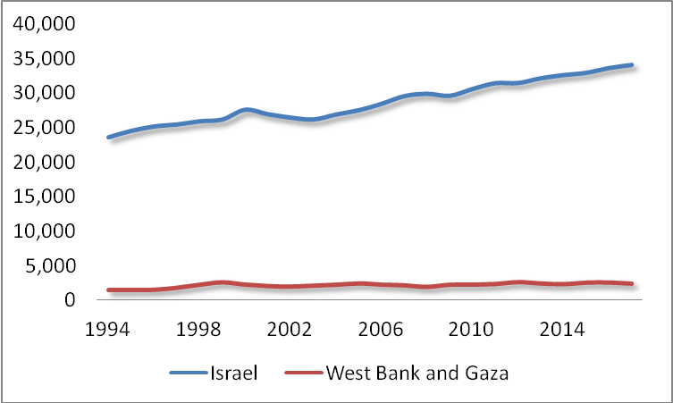 GDP Per Capita PPP: Israel Vs West Bank and Gaza (1994-2017) (Source: World Bank)