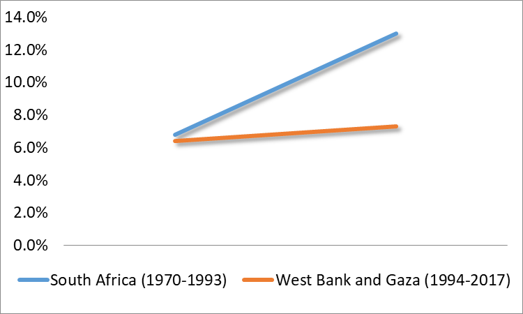 Living Standards: Palestinians/Israelis and Black/White South Africans (Sources: Palestinians/Israelis: World Bank; White South Africans: OECD)