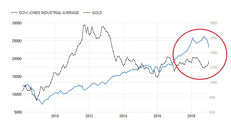 Figure - The Post-Crisis Decade: Gold and Equities, 2008-Present