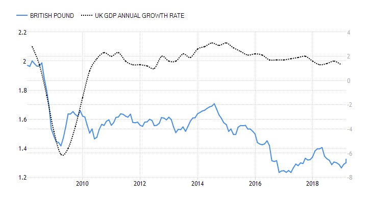 British Pound and UK GDP Annual Growth Rate, 2008-2019