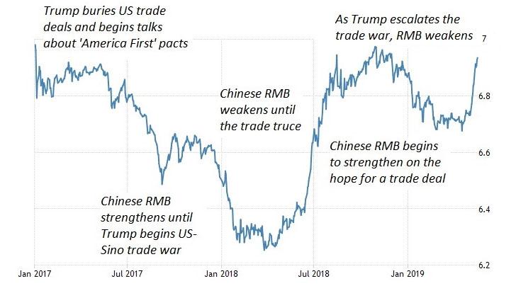 How Trump tariffs reverberate in renminbi movements