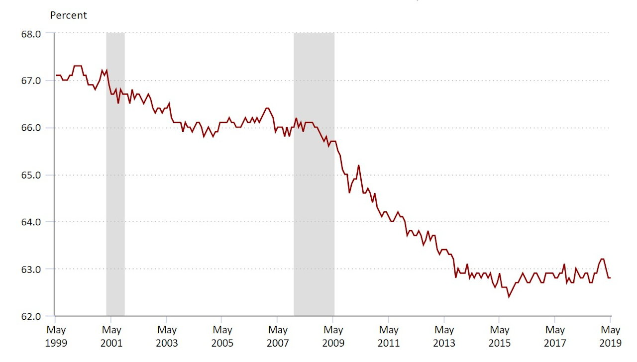 Civilian labor force participation rate, seasonally adjusted (Source: US Bureau of Labor Statistics)