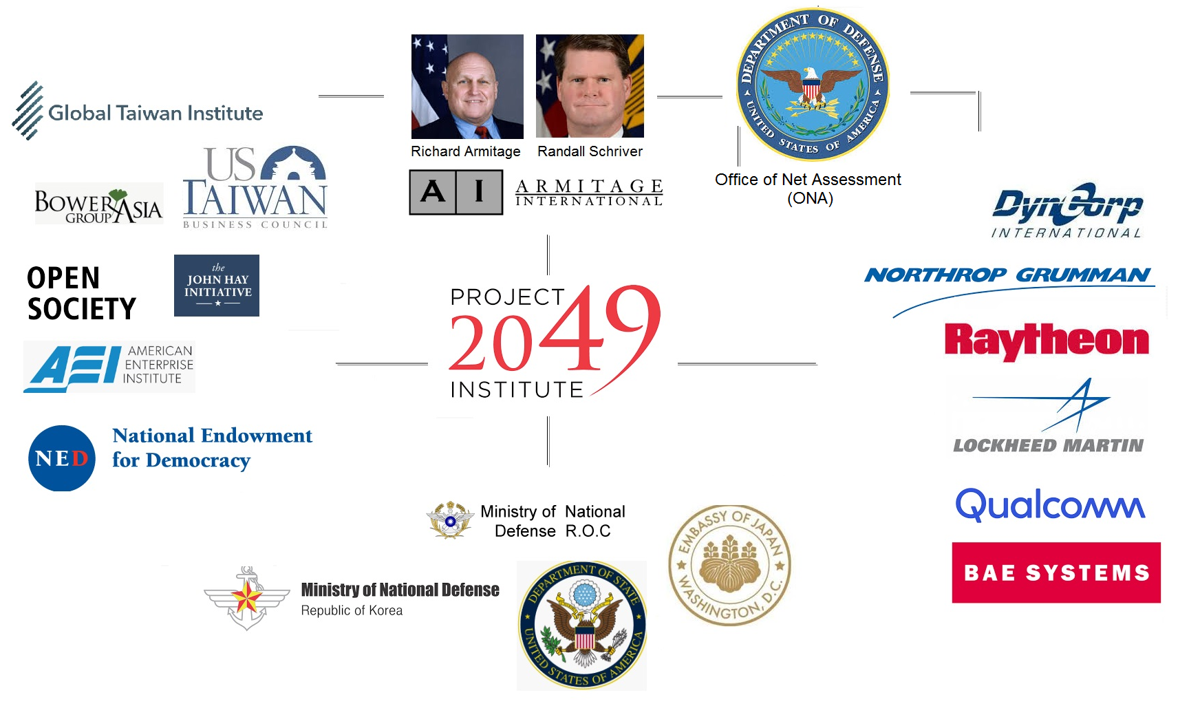 Project 2049 and Armitage: A Simplified Influence Chart