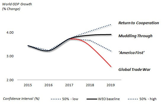 Trade War Scenarios: Risks to Global Economic Outlook (Sources: Difference Group, WEO/IMF growth data)