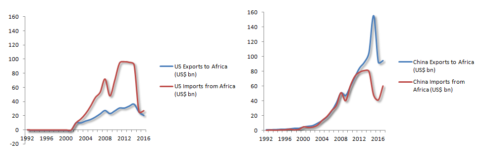 US and Chinese Trade with Africa, 1992 - 2017 (Sources: Data UN Comtrade, Chinese Customs)