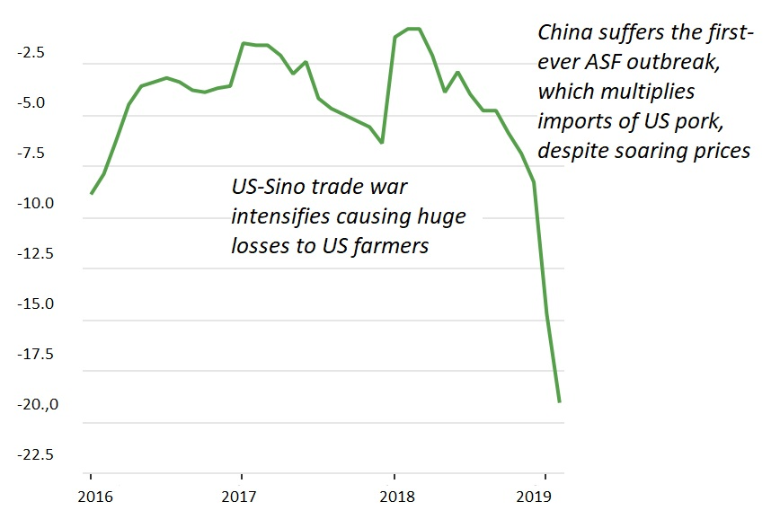 US Trade War, China's ASF Epidemic, Soaring Import Prices / China's Breeding Saw Population, 2016-19 [Sources: FAO (UN), USDA (US), MARA (China)]