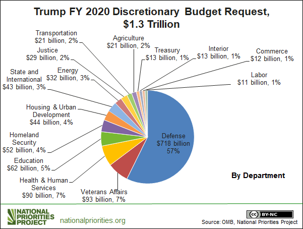 Why Is Trump the Only Candidate with a Budget Proposal?