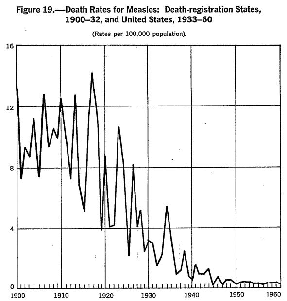 A graph from the US Department of Health showing the decline in measles mortality prior to the introduction of the vaccine in 1963. (CDC)