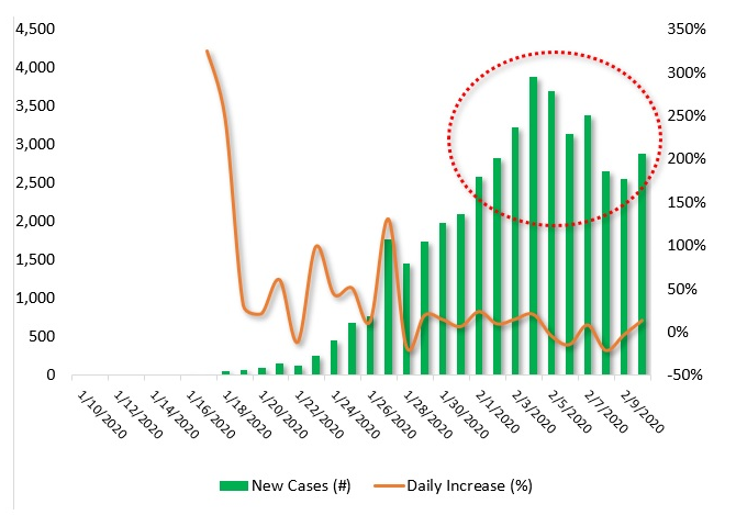 Confirmed New Cases, Jan 10 to Feb 10, 2020 (Source: DifferenceGroup, Data from China's National Health Commission)